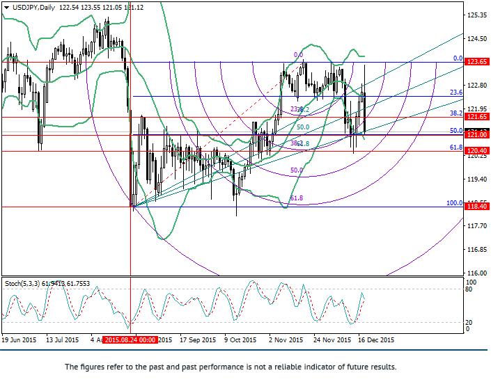 USD/JPY: วิเคราะห์ Fibonacci