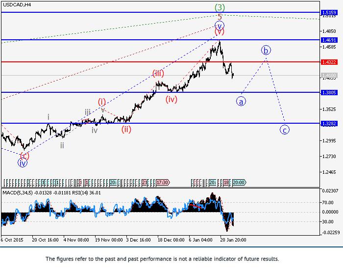 美元/加元:波浪分析