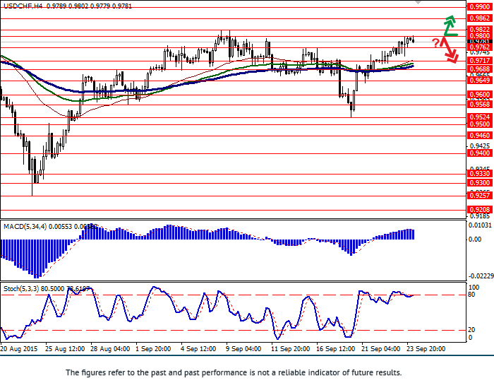 USD/CHF: growth continues