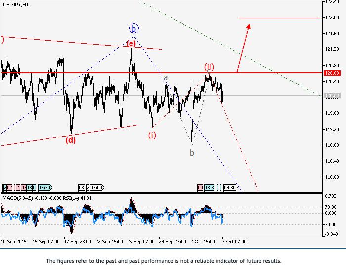 美元/日元:波浪分析