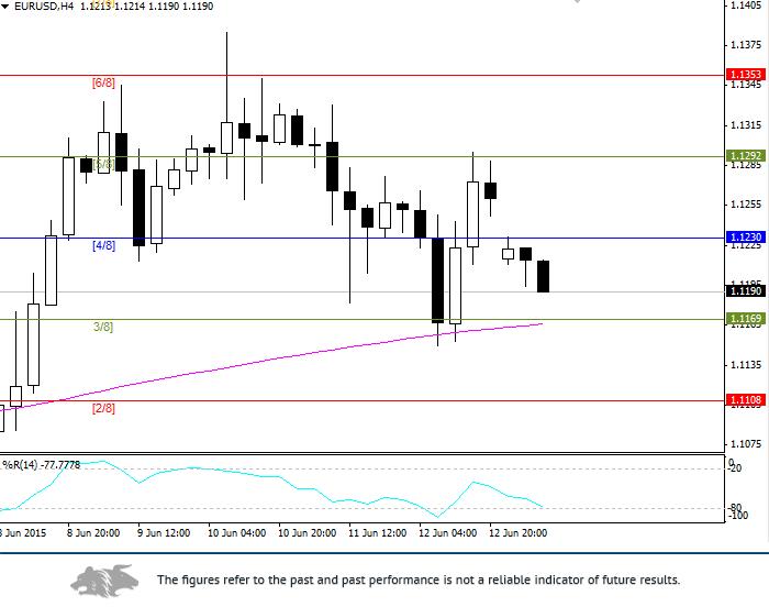 EUR/USD: general analysis