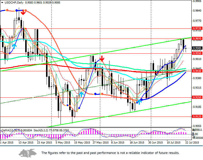 USD/CHF: fundamental factors worth considering