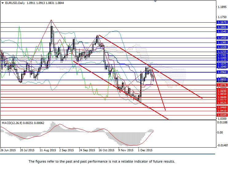 EUR/USD: pair under pressure