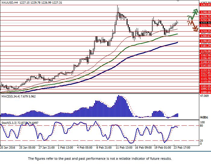 XAU/USD: el oro volvió a crecer