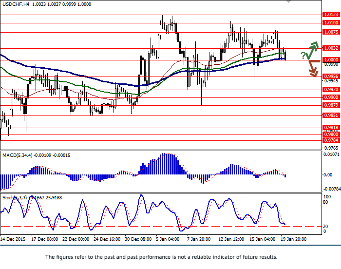 USD/CHF: flat in pair