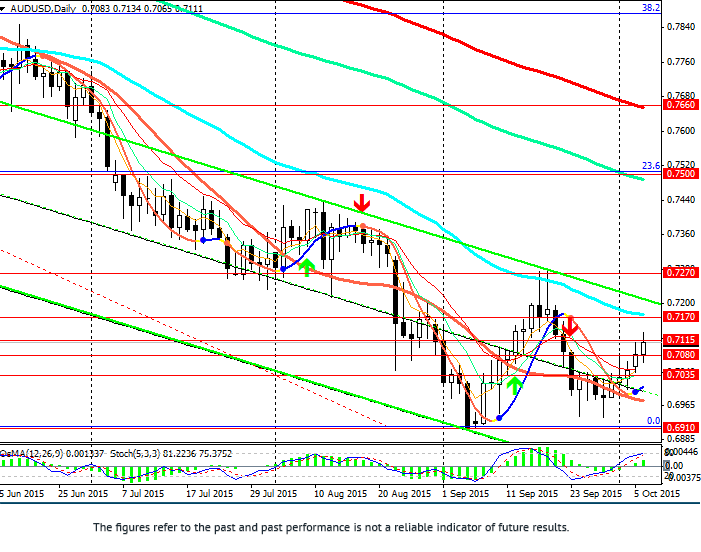 AUD/USD: interest rate did not change yet