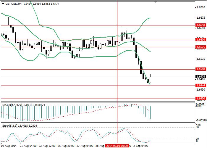 GBP/USD: Baja del par continúa