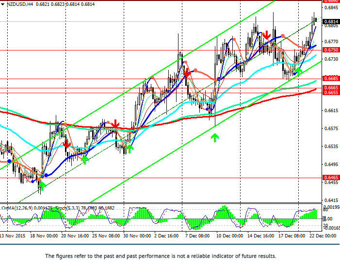 NZD/USD: between strong levels