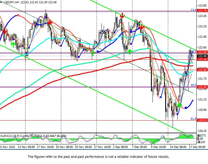 USD/JPY: cặp trong xu hướng đi lên