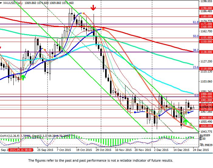 XAU/USD: price of gold grew