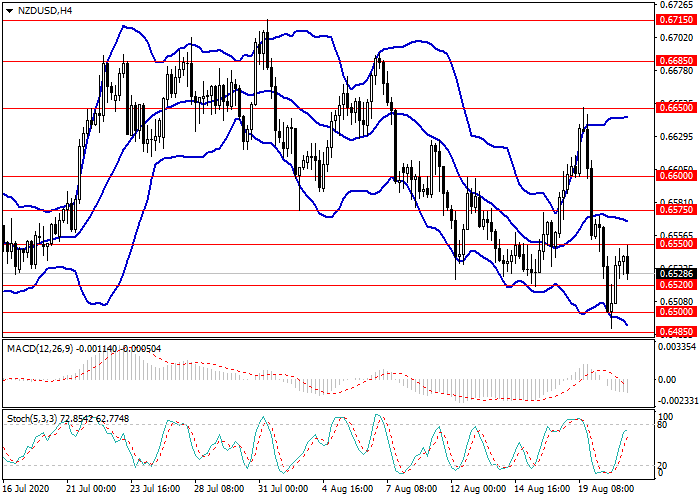 analisis teknis di pasar forex