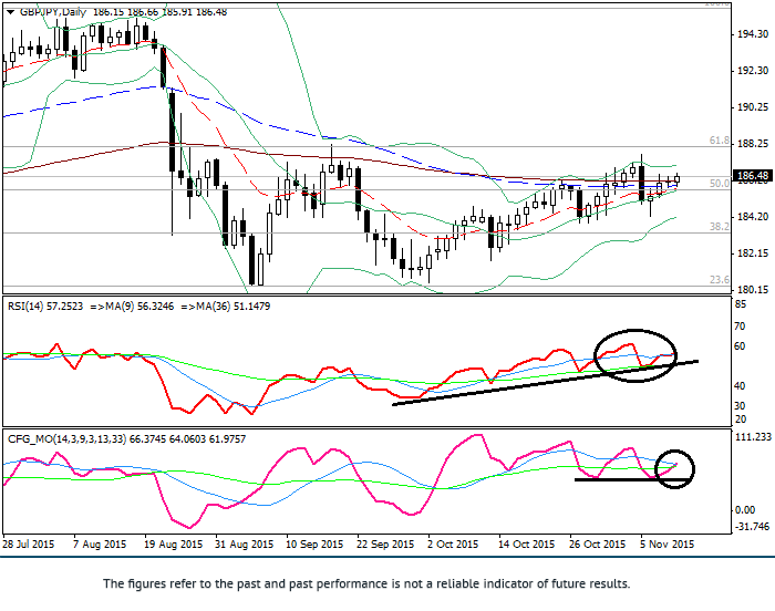 GBP/JPY: technical analysis