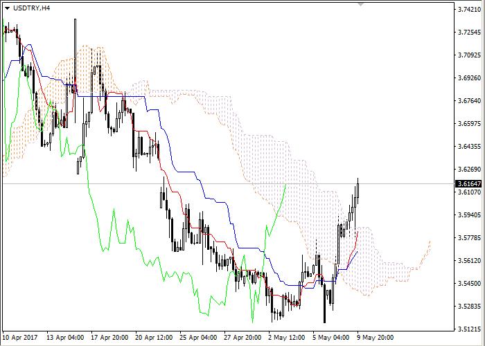 USD/TRY: Ichimoku clouds