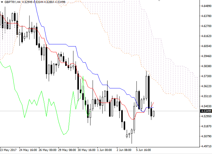GBP/TRY: Ichimoku clouds