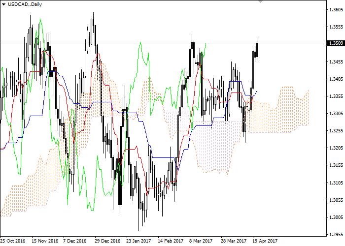 USD/CAD: Ichimoku clouds