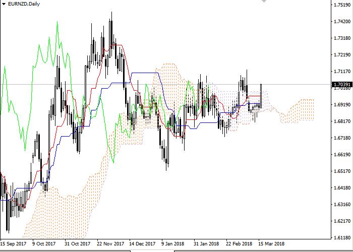 EUR/NZD: Ichimoku clouds