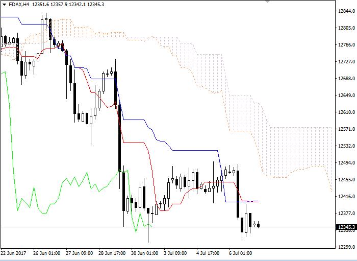 FDAX: Ichimoku clouds