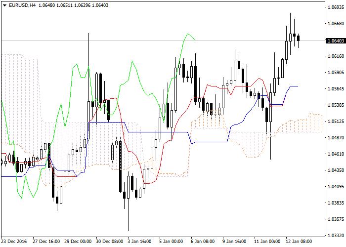 EUR/USD: Ichimoku clouds