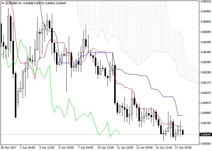 EUR/GBP: Ichimoku clouds