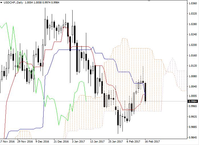USD/CHF: Ichimoku clouds