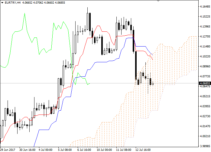 EUR/TRY: Ichimoku clouds