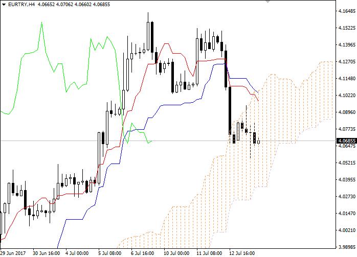 EUR/TRY: Ichimoku clouds