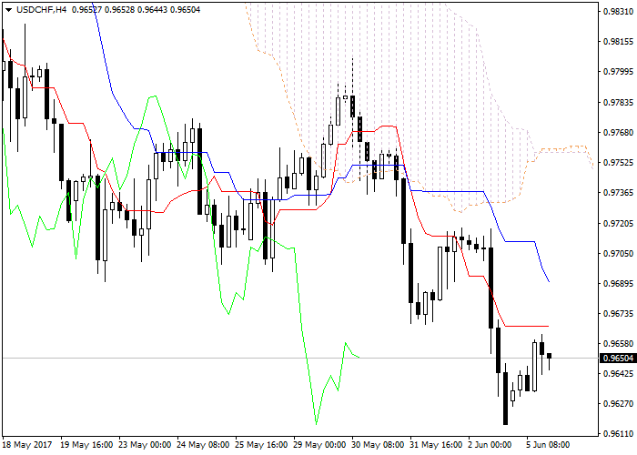 USD/CHF: Ichimoku clouds