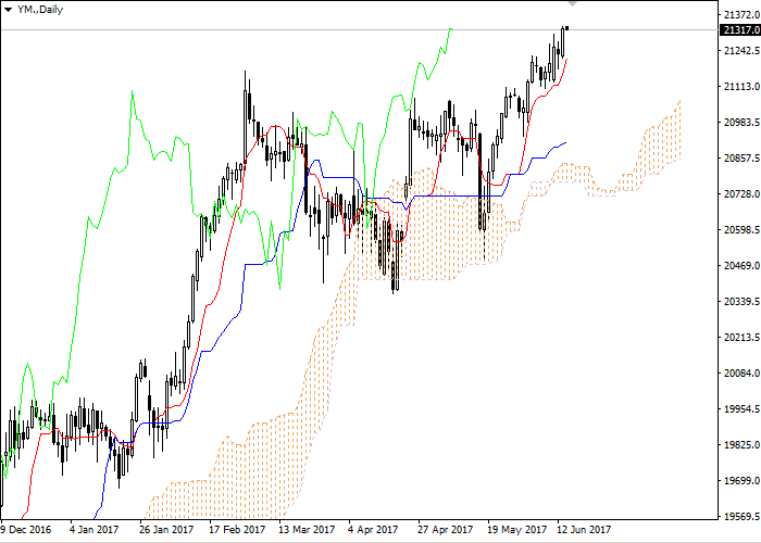 YM(DOW JONES): Ichimoku clouds