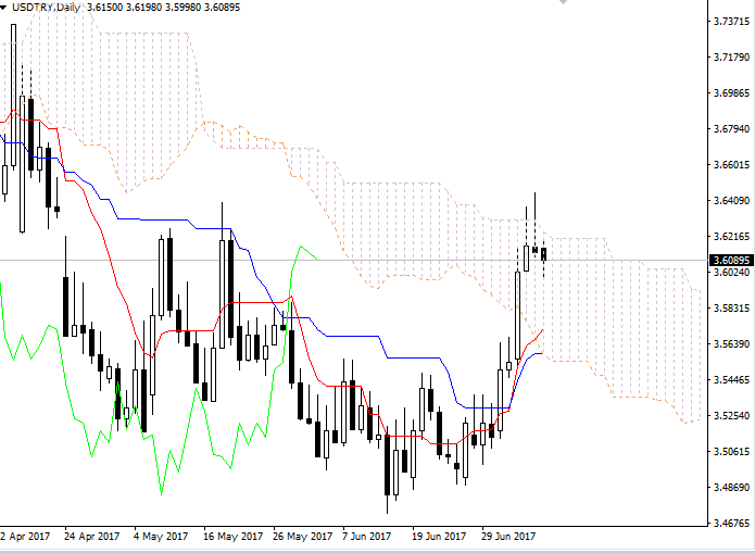 USD/TRY: Ichimoku clouds