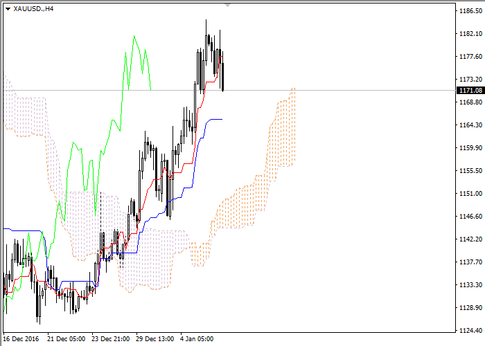 Gold: Ichimoku clouds