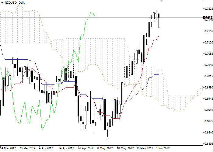 NZD/USD: Ichimoku clouds
