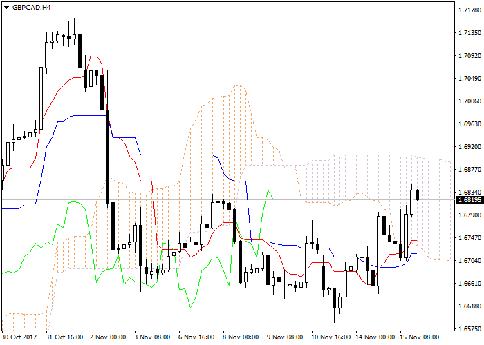 GBP/CAD: Ichimoku clouds