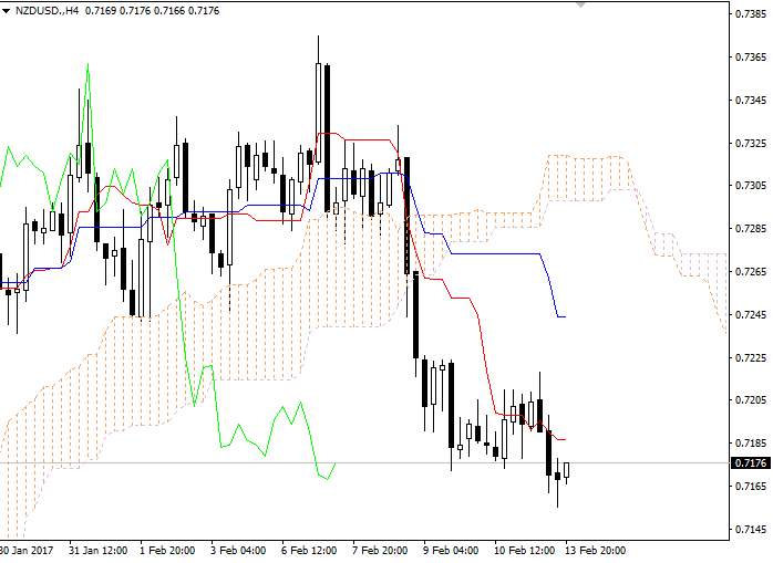NZD/USD: Ichimoku clouds