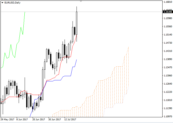 EUR/USD: Ichimoku clouds