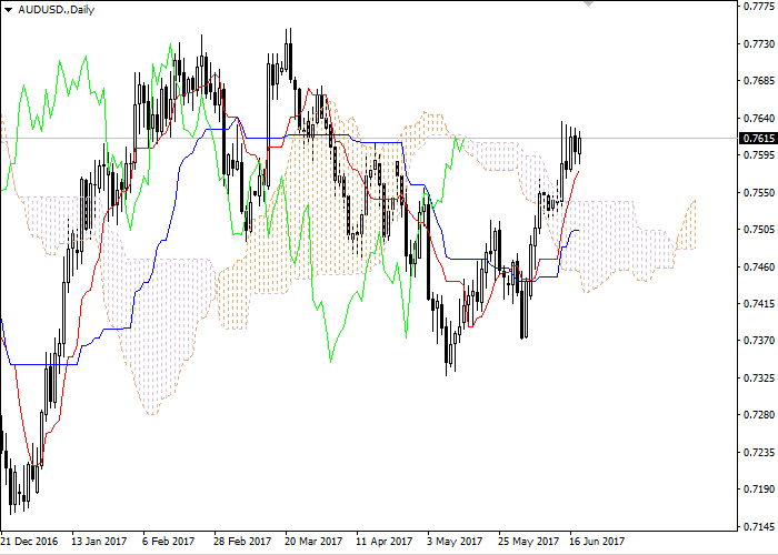 AUD/USD: Ichimoku clouds